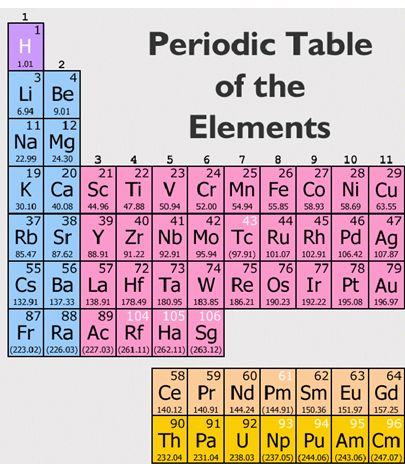 copper atom essay The copper atom is quite similar to an atom of gold or silver, which together with copper make up a group in the periodic table of the elements.